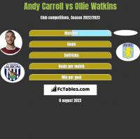 Andy Carroll vs Ollie Watkins h2h player stats