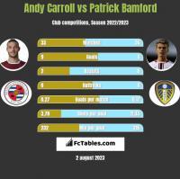 Andy Carroll vs Patrick Bamford h2h player stats