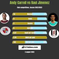 Andy Carroll vs Raul Jimenez h2h player stats