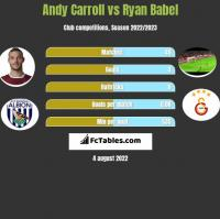 Andy Carroll vs Ryan Babel h2h player stats
