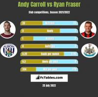 Andy Carroll vs Ryan Fraser h2h player stats