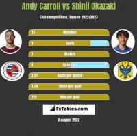 Andy Carroll vs Shinji Okazaki h2h player stats
