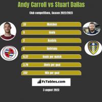 Andy Carroll vs Stuart Dallas h2h player stats