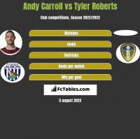 Andy Carroll vs Tyler Roberts h2h player stats