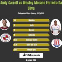 Andy Carroll vs Wesley Moraes Ferreira Da Silva h2h player stats