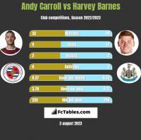 Andy Carroll vs Harvey Barnes h2h player stats