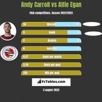 Andy Carroll vs Alfie Egan h2h player stats