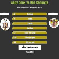 Andy Cook vs Ben Kennedy h2h player stats
