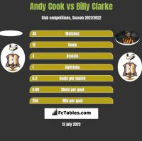 Andy Cook vs Billy Clarke h2h player stats