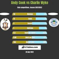 Andy Cook vs Charlie Wyke h2h player stats