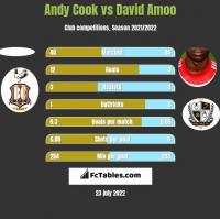 Andy Cook vs David Amoo h2h player stats