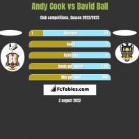 Andy Cook vs David Ball h2h player stats