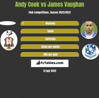 Andy Cook vs James Vaughan h2h player stats