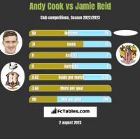 Andy Cook vs Jamie Reid h2h player stats