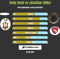 Andy Cook vs Jonathan Obika h2h player stats