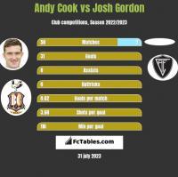 Andy Cook vs Josh Gordon h2h player stats