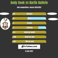 Andy Cook vs Kurtis Guthrie h2h player stats