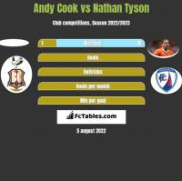 Andy Cook vs Nathan Tyson h2h player stats