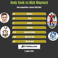 Andy Cook vs Nick Maynard h2h player stats