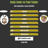 Andy Cook vs Paul Taylor h2h player stats
