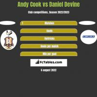 Andy Cook vs Daniel Devine h2h player stats