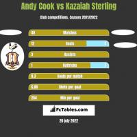 Andy Cook vs Kazaiah Sterling h2h player stats