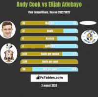 Andy Cook vs Elijah Adebayo h2h player stats