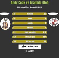 Andy Cook vs Aramide Oteh h2h player stats