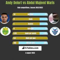 Andy Delort vs Abdul Majeed Waris h2h player stats