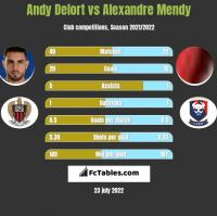 Andy Delort vs Alexandre Mendy h2h player stats
