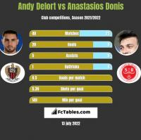 Andy Delort vs Anastasios Donis h2h player stats