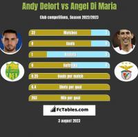 Andy Delort vs Angel Di Maria h2h player stats