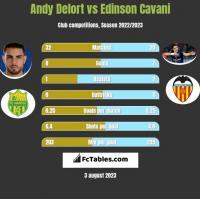 Andy Delort vs Edinson Cavani h2h player stats