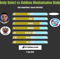 Andy Delort vs Habibou Mouhamadou Diallo h2h player stats