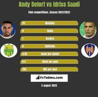 Andy Delort vs Idriss Saadi h2h player stats
