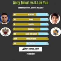 Andy Delort vs Il-Lok Yun h2h player stats