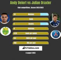 Andy Delort vs Julian Draxler h2h player stats