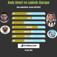 Andy Delort vs Ludovic Ajorque h2h player stats