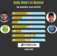 Andy Delort vs Neymar h2h player stats
