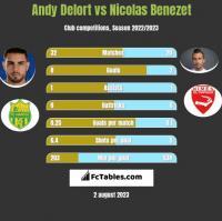 Andy Delort vs Nicolas Benezet h2h player stats