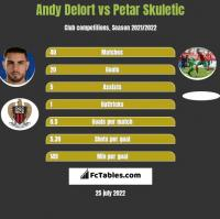 Andy Delort vs Petar Skuletic h2h player stats