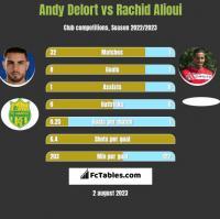 Andy Delort vs Rachid Alioui h2h player stats