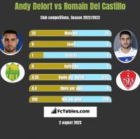 Andy Delort vs Romain Del Castillo h2h player stats