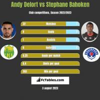 Andy Delort vs Stephane Bahoken h2h player stats