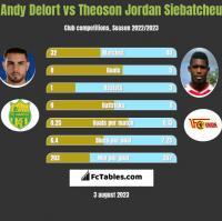 Andy Delort vs Theoson Jordan Siebatcheu h2h player stats