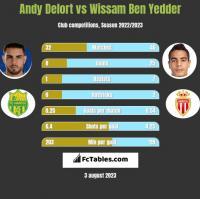 Andy Delort vs Wissam Ben Yedder h2h player stats