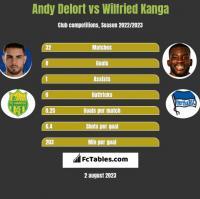 Andy Delort vs Wilfried Kanga h2h player stats