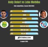 Andy Delort vs Lebo Mothiba h2h player stats