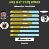 Andy Delort vs Kaj Sierhuis h2h player stats