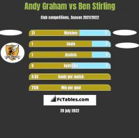 Andy Graham vs Ben Stirling h2h player stats